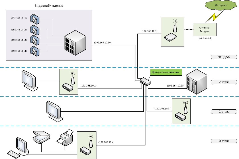 Как сделать сеть wifi на 7